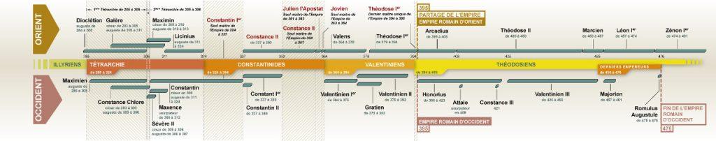 Frise chronologique de la fin de l'Empire Romain d'Occident